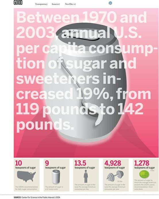 sugar consumption poster